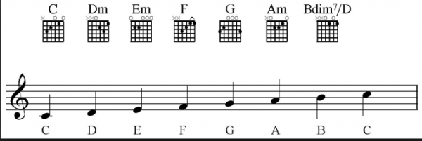 C major scale chords