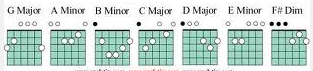 chords in the key of Gmaj 2