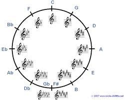 circle of 5, guitar
