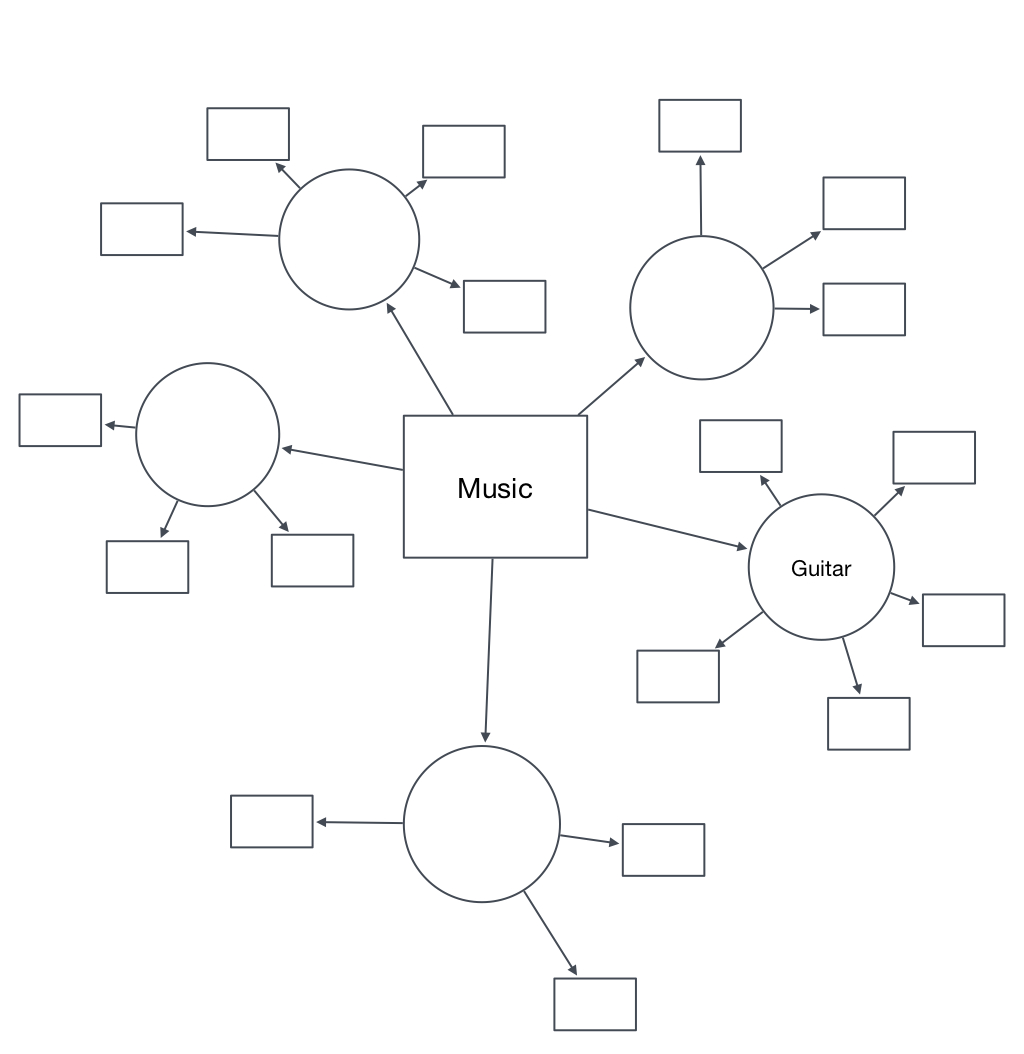 Use a mind map to make a ritual   Dave Wall Music