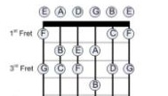 guitar notes, diatonic