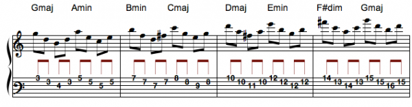 g major scale-tone arpeggios