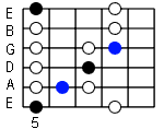 blues scale in A