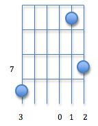 C major7 chord2