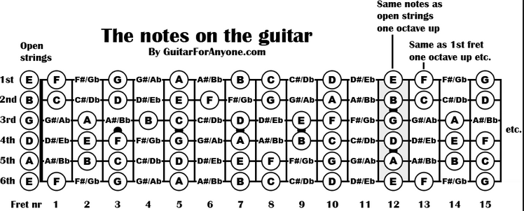 Building 7th chords : Dave Wall Music
